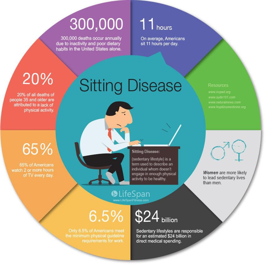 Sedentary lifestyle issues